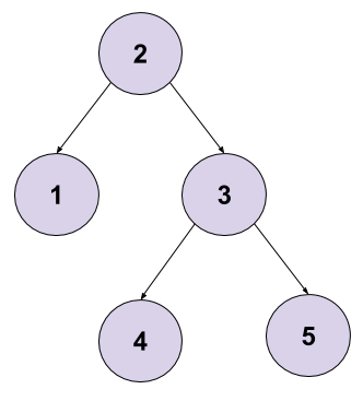 Minimum Depth of Binary Tree Leetcode Solution
