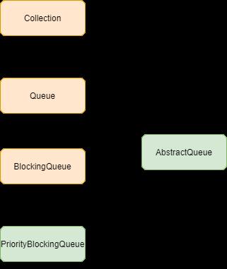 PriorityBlockingQueue in Java