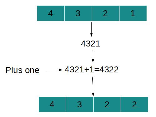 Плус едно решение за Leetcode