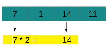 შეამოწმეთ N და მისი ორმაგი არსებობს Leetcode გამოსავალი