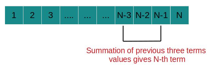 N- րդ տրիբոնաչիի համարի կոդերի լուծում