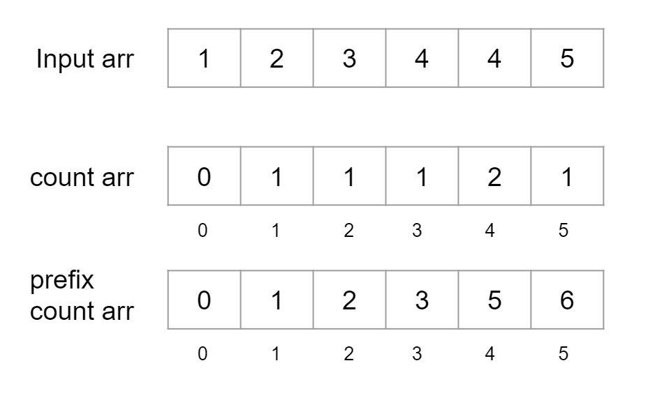 რამდენი რიცხვია მცირე ვიდრე ამჟამინდელი რიცხვი Leetcode ამოხსნა