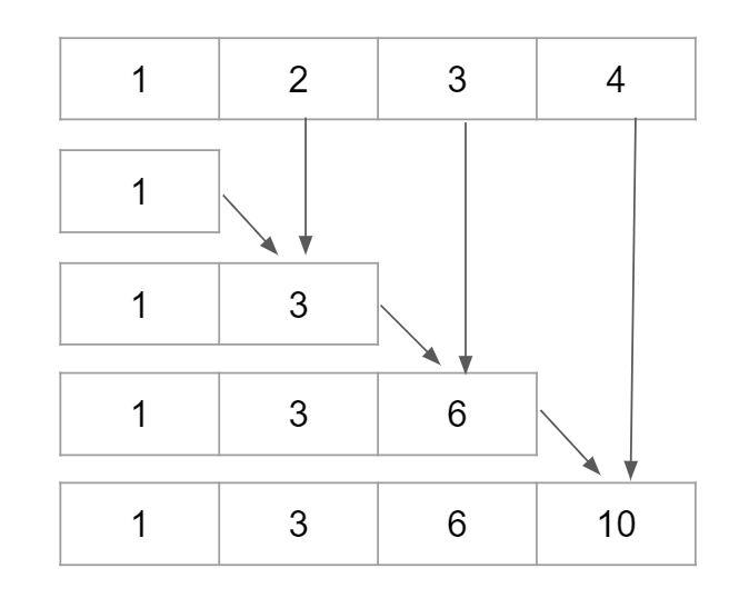 1d配列Leetcodeソリューションの実行中の合計