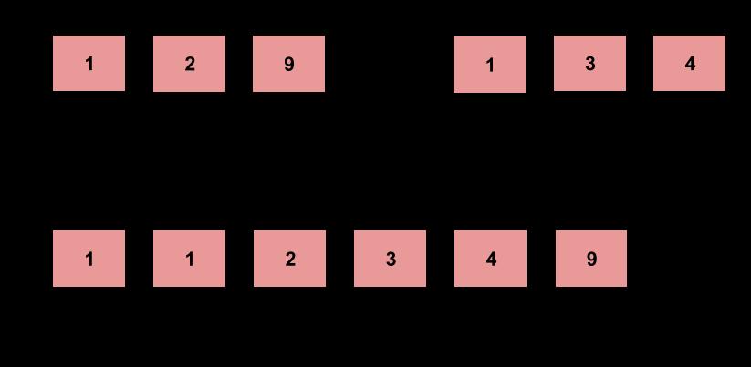 দুটি সাজানো তালিকাগুলি লেটকোড সমাধানগুলিকে মার্জ করুন
