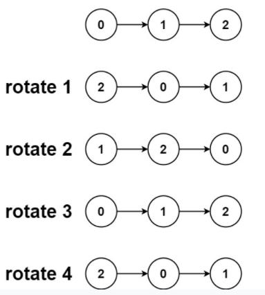회전 목록 Leetcode 솔루션