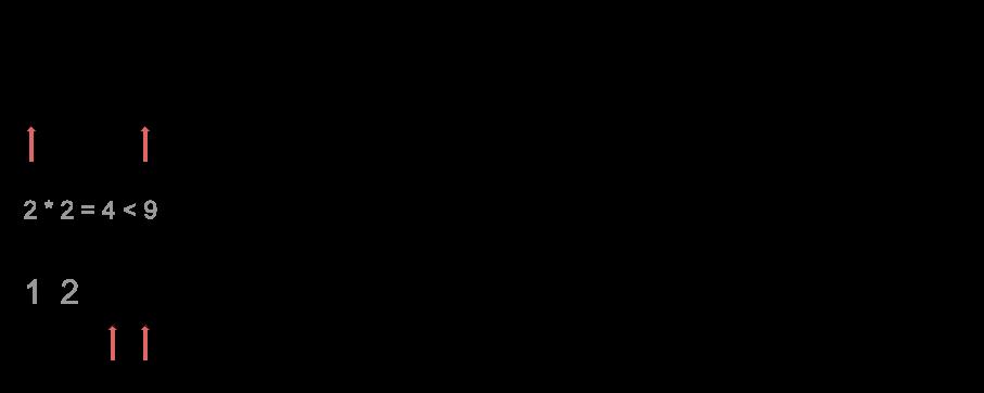 ചതുരശ്ര (x)