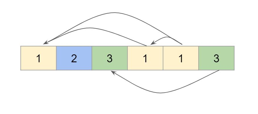 良いペアの数Leetcodeソリューション