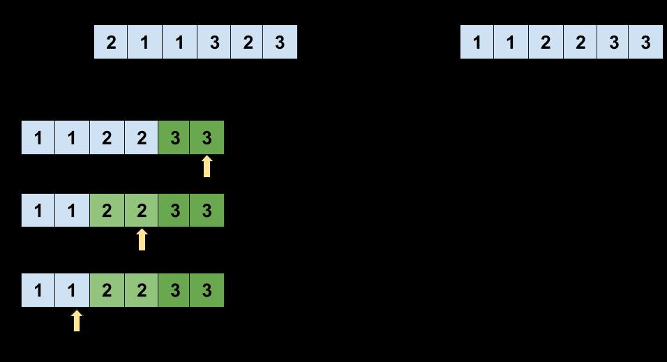 Third Maximum Number Leetcode Solution