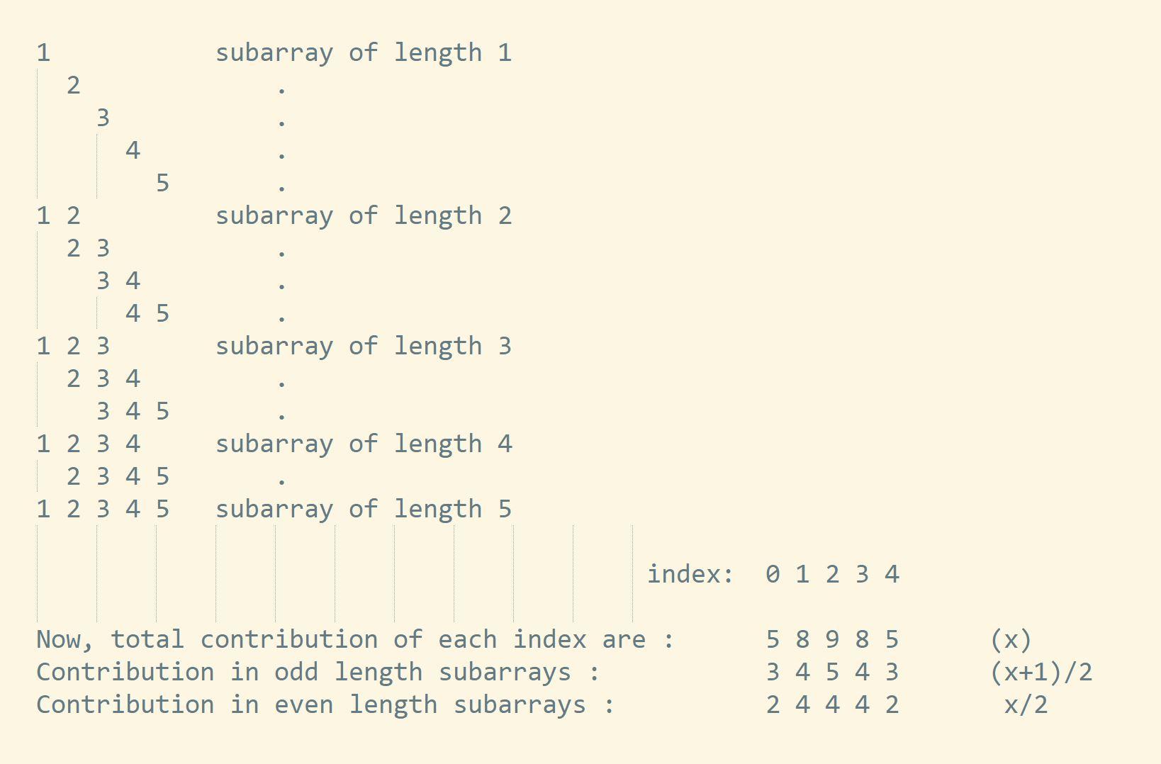 အားလုံးထူးဆန်းအရှည် Subarrays Leetcode ဖြေရှင်းချက်၏ပေါင်းလဒ်