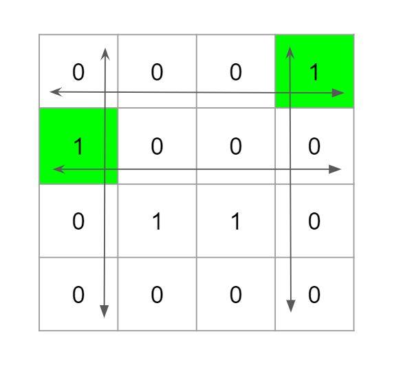 תפקידים מיוחדים בפתרון Leetcode מטריצה בינארית