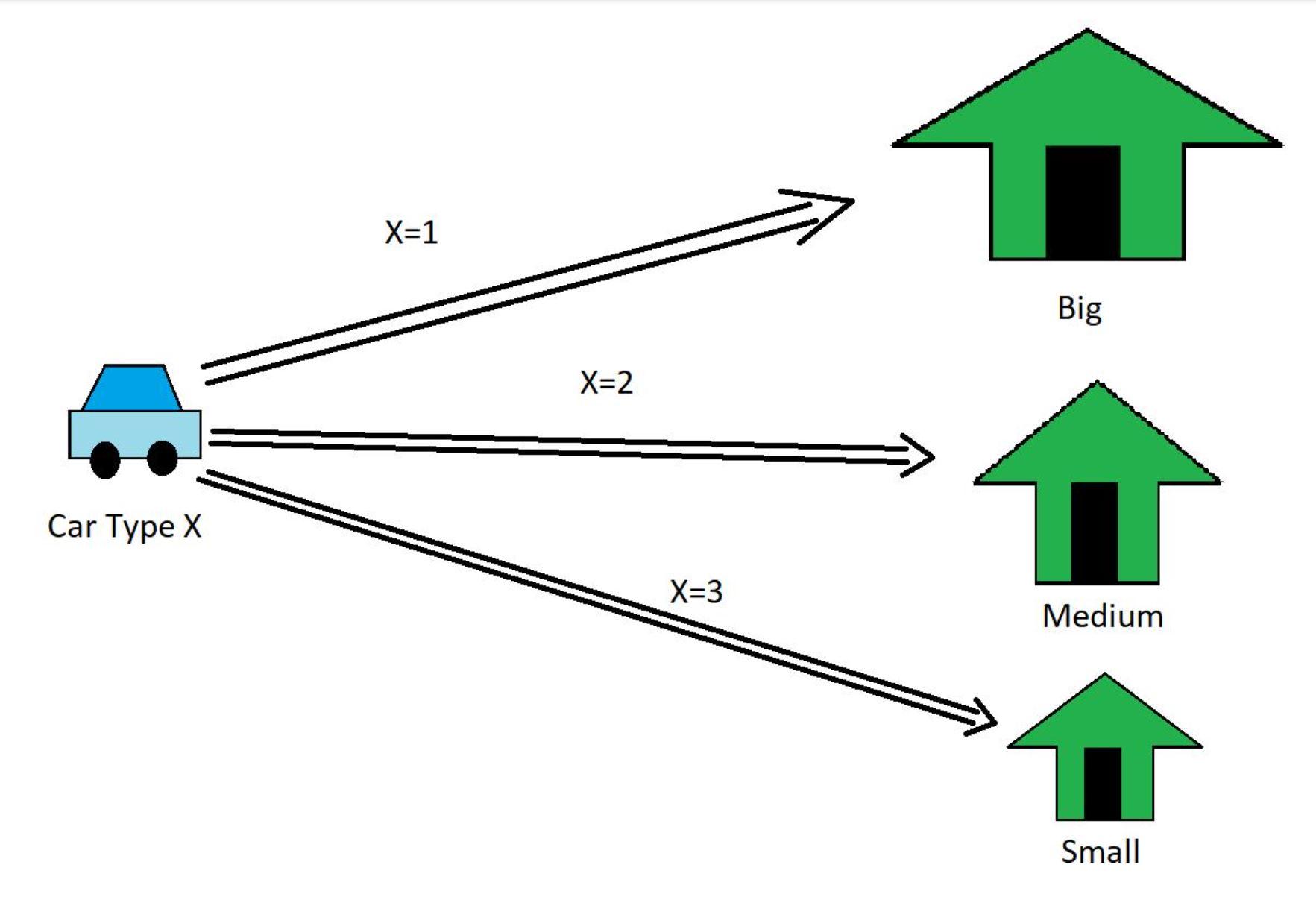 ကားပါကင်စနစ် Leetcode Solution ကိုဒီဇိုင်းဆွဲပါ