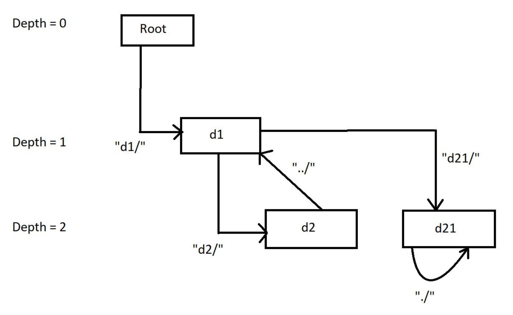 क्रॉलर लॉग फ़ोल्डर Leetcode समाधान