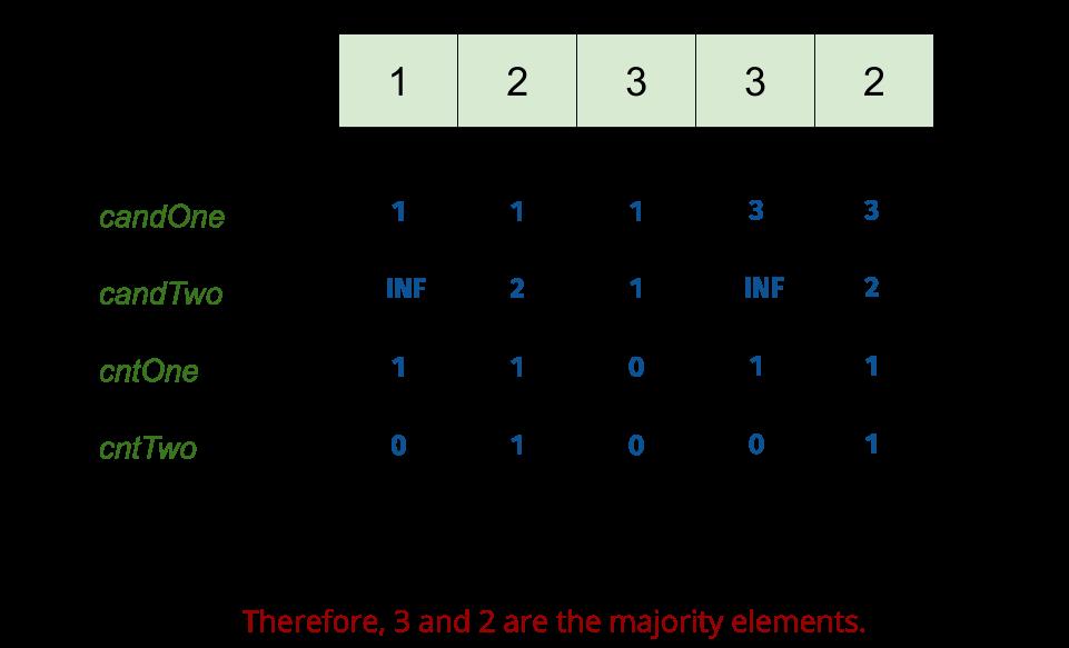 အများစု Element ကို II ကို Leetcode ဖြေရှင်းချက်