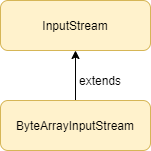 ByteArrayInputStream class in Java