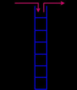 Java stack implementation