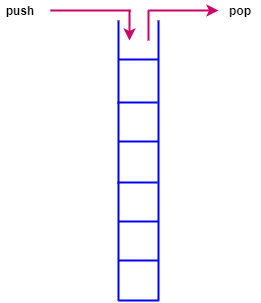 Реализация стека Java