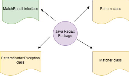 Java Regular expression or RegEx Pattern