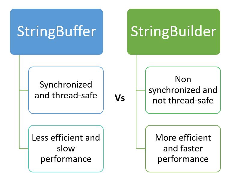StringBuffer vs StringBuilder