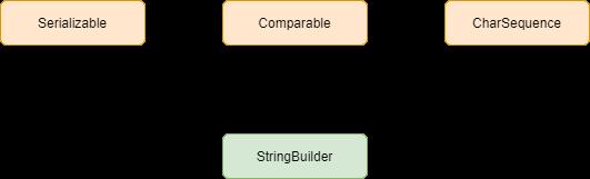 StringBuilder in Java