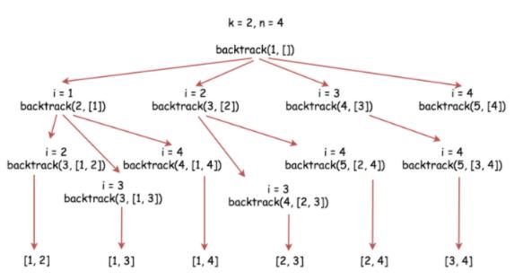 Համակցություններ Leetcode լուծում