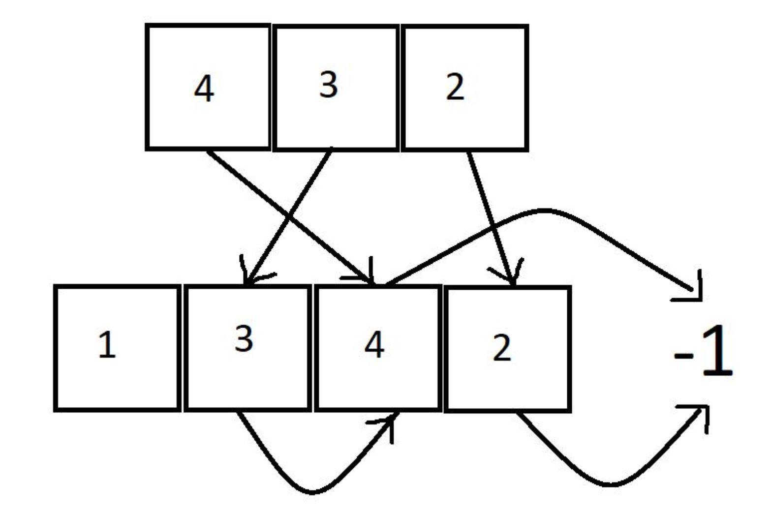 ቀጣይ ታላቁ ንጥረ ነገር እኔ Leetcode መፍትሔ