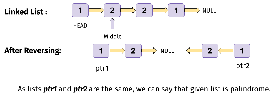 Palindrome Linked List Leetcode Solution