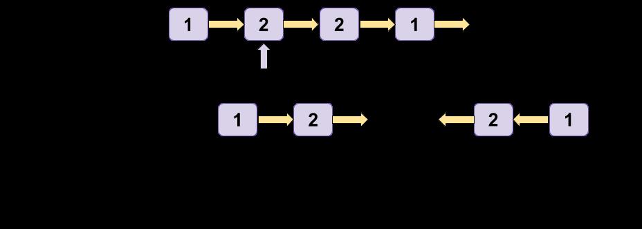 Палиндромын жагсаалттай Leetcode шийдэл