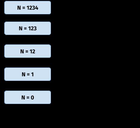 పూర్ణాంక లీట్కోడ్ పరిష్కారం యొక్క అంకెలు యొక్క ఉత్పత్తి మరియు మొత్తాన్ని తీసివేయండి