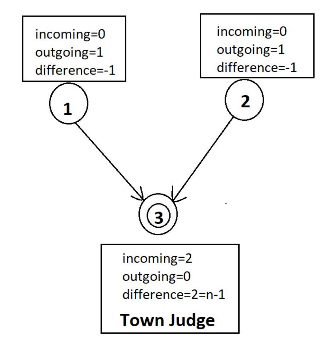 Find the Town Judge Leetcode Solution