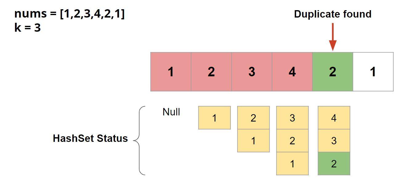 इसमें डुप्लिकेट II Leetcode Solution शामिल है