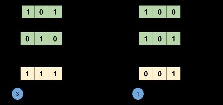 Разтвор на Hameting Leetcode