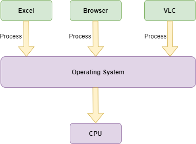 Multitasking in Java