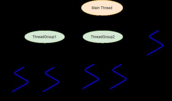 ThreadGroup in Java