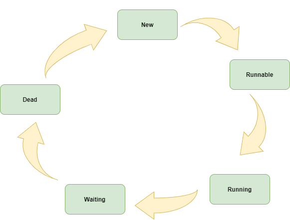 Java Thread Lifecycle
