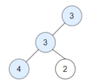Бројање добрих чворова у решењу бинарног стабла са кодовима