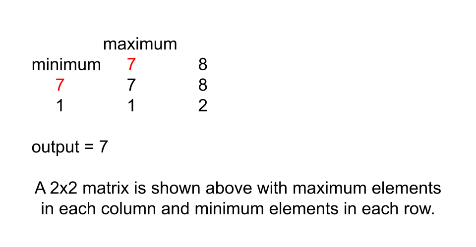 Lucky Numbers in a Matrix Leetcode Solution