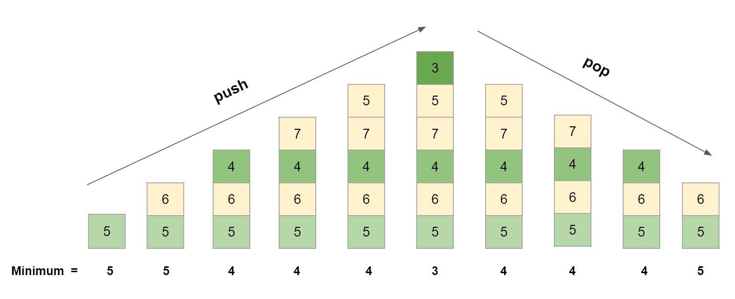 Λύση Min Stack Leetcode