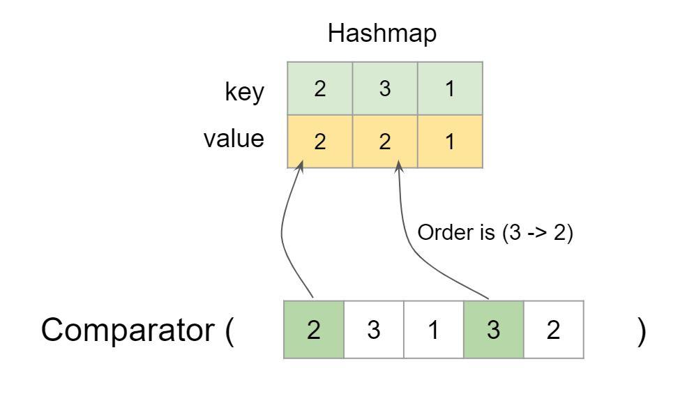 주파수 Leetcode 솔루션을 증가시켜 배열 정렬