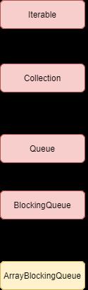 ArrayBlockingQueue in Java