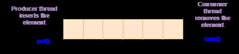 BlockingQueue interface in Java