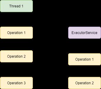 ExecutorService in Java