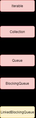 LinkedBlockingQueue in Java