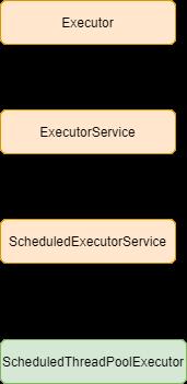 ScheduledExecutorService in Java