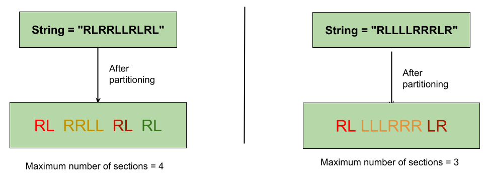 გაყოფილი გაწონასწორებული სტრიქონების სიმები Leetcode Solution