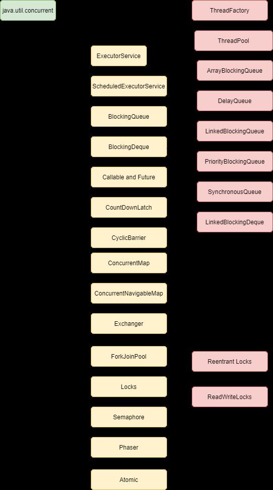 java.utitl.concurrent package