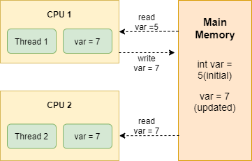 Volatile keyword in Java