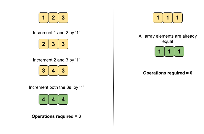 Minimum Moves to Equal Array Elements Leetcode Solution