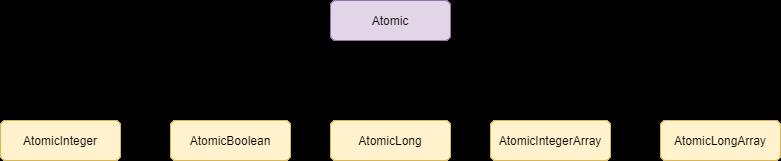 Atomic in Java