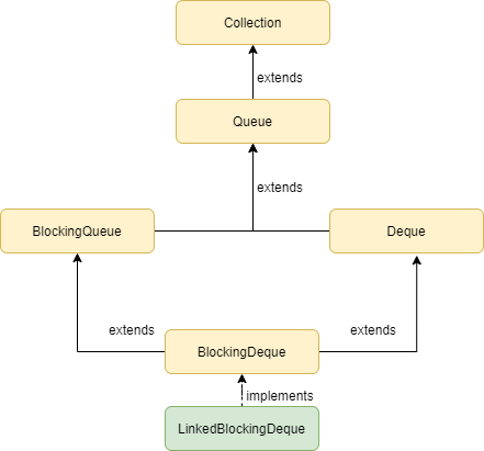 BlockingDeque in Java