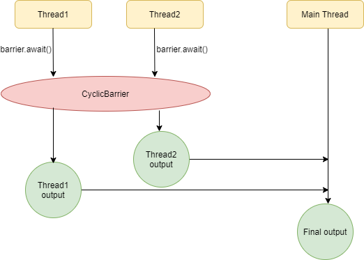 CyclicBarrier in Java Example